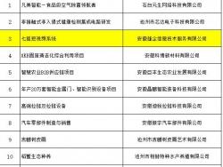 """热烈庆祝《七狐短视频系统》入围第三届""""赢在池州""""创业大赛  决赛"""